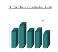 Builders say that their costs are up 5.9 percent this year.(Source: Residential Strategies )