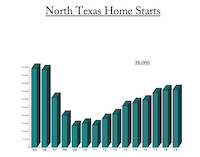<br>(Residential Strategies is expecting builders to start around 36,000 Dallas-Fort Worth area homes next year.)