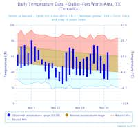 Observed temperatures from Nov. 1-27, compared to normal temperature ranges for November and records for the month.(National Weather Service )
