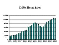 North Texas preowned home sales are flat this year after seven straight years of increases.