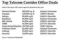 Richardson's Telecom Corridor lands some of North Texas' biggest