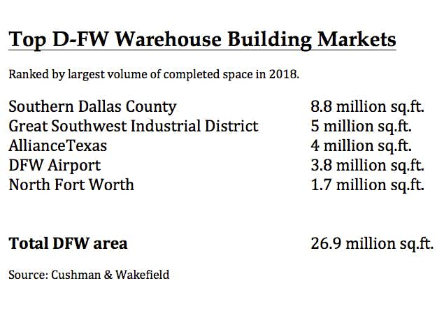 D-FW warehouse building boom added 87 buildings in '18
