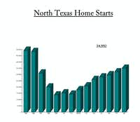 D-FW home starts in 2018 were at the highest level since 2006.