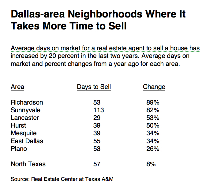 Average Time To Sell A D Fw Home Is Now The Longest In Years