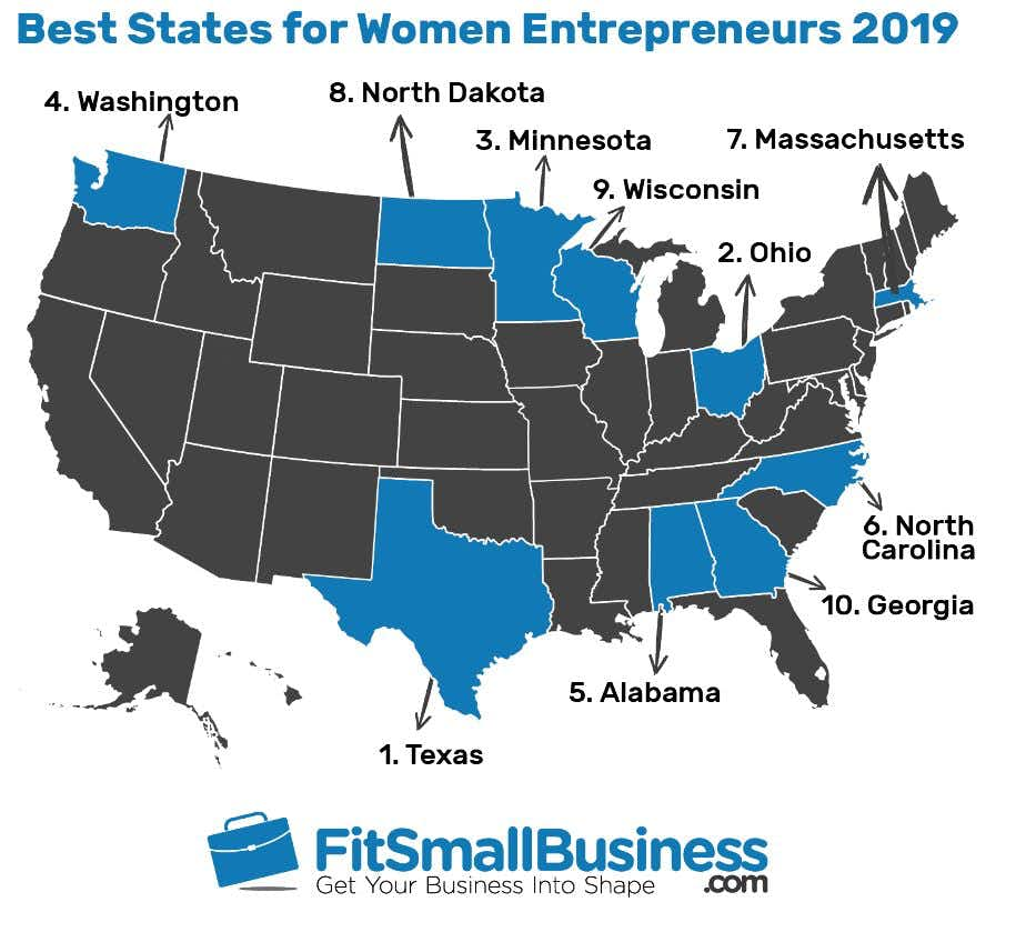 The No. 1 state for female entrepreneurs isn't tech-centric California – it's Texas