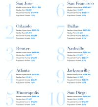 <p></p><p>Dallas ranks seventh on Zillow's list of the top U.S. home markets for 2019.</p>(Source: Zillow)