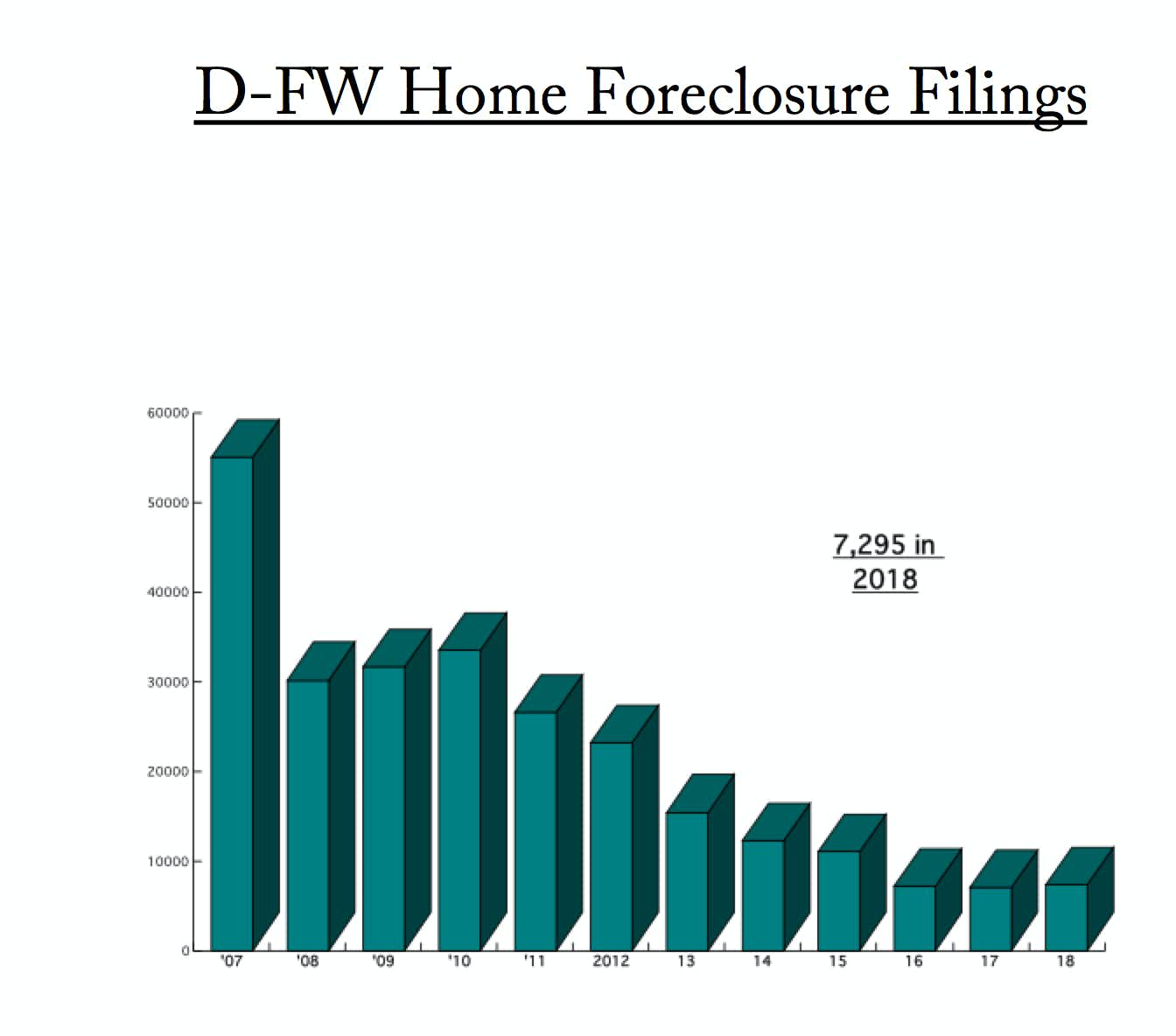 Home foreclosure filings are up in D-FW and Texas