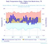 This graph by the National Weather Service shows observed temperatures in January compared with normal and record temperatures in Dallas-Fort Worth.(National Weather Service)