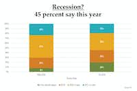 "The number of real estate execs who see a recession in the works has increased in recent months.(<p><span style=""font-size: 1em; background-color: transparent;"">Robert Charles Lesser &amp; Co.</span></p>)"