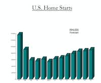 U.S. home starts still have not caught up to where they were before the Great Recession.(National Association of Home Builders)