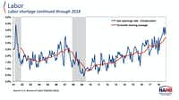 The number of open construction jobs is almost at a 20-year high.(National Association of Home Builders)