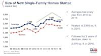 <br>(National Association of Home Builders)