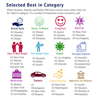 How top cities ranked in Langston Co. and Centiment's study of cities millenials like living in the most sorted by different factors.(Langston Co. and Centiment)