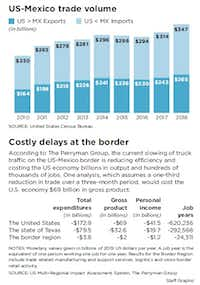 <p></p><p><strong>Billions at stake as Trump's diversion of border resources puts the squeeze on business</strong></p><p></p>
