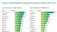 Dallas--Fort Worth has had the largest increase in U.S. population of 20 somethings.(CBRE)