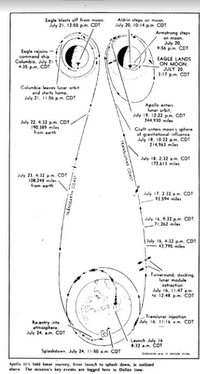 A Dallas News diagram of the Apollo 11 mission from 1969.(DMN)