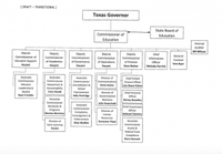 Texas Education Agency Organizational Chart