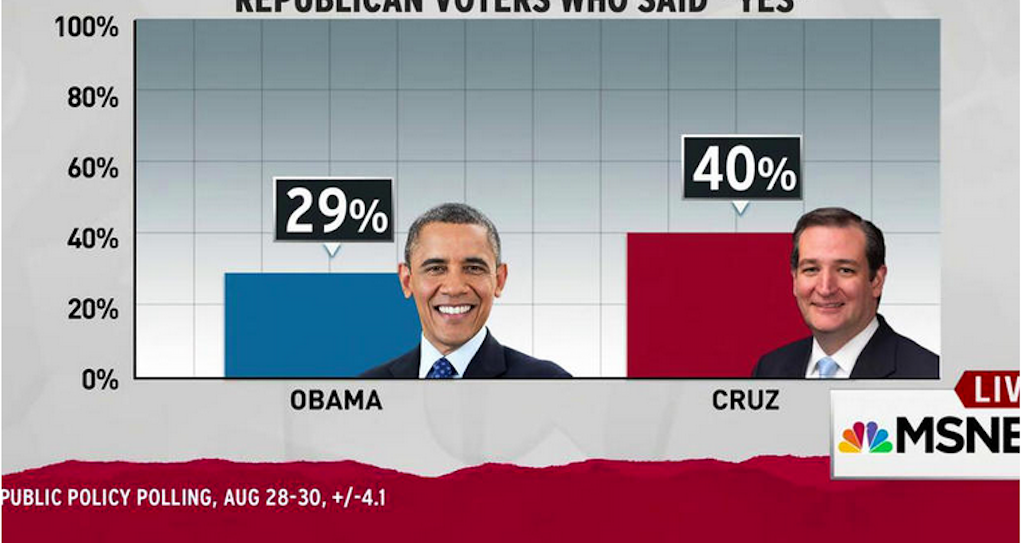 Poll More Republicans Say Ted Cruz Not Obama Was Born In Us