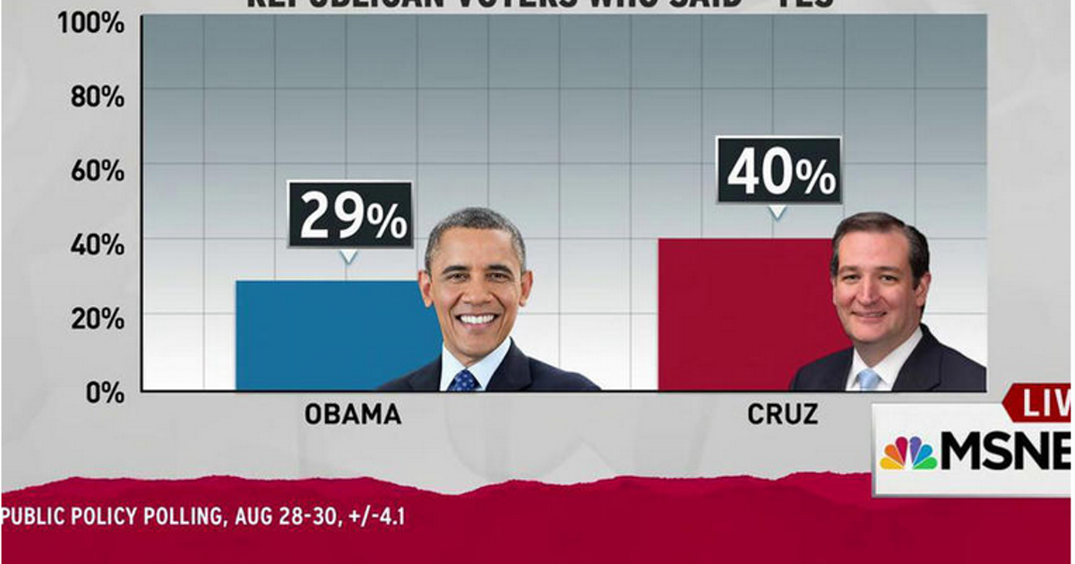 Poll: More Republicans say Ted Cruz, not Obama, was born in U.S. ...