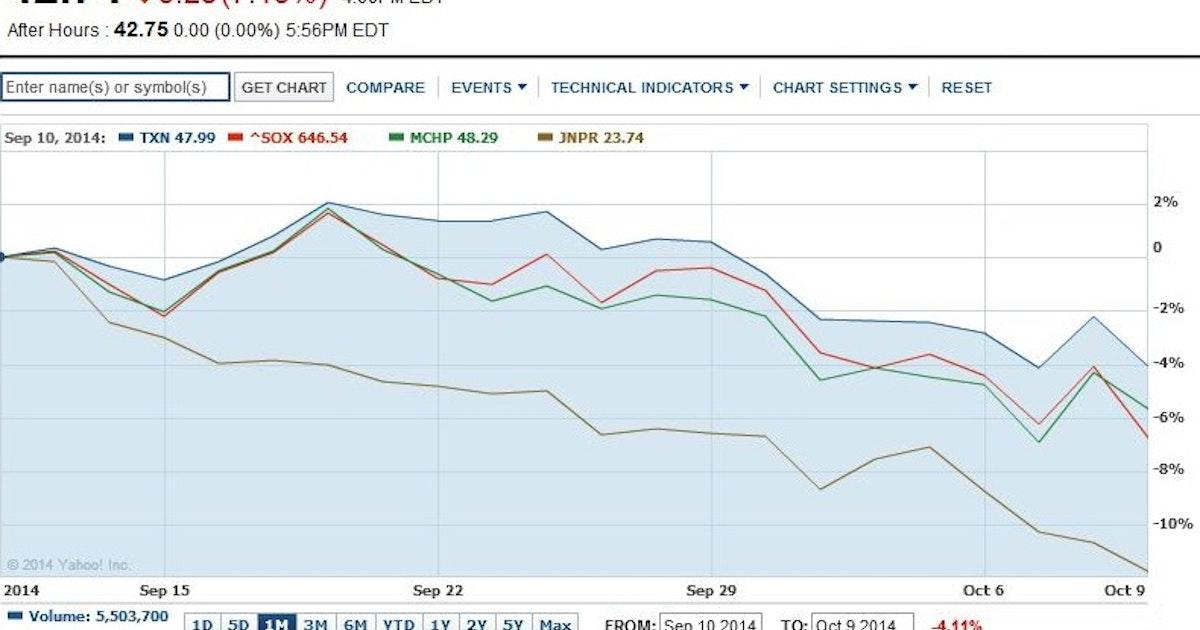 Texas Instruments Stock Falls 7 Percent Amid Industry Concerns