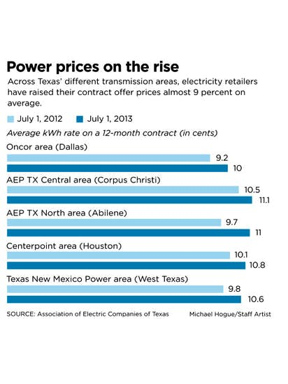 Electric Companies In Texas >> Electricity Prices In Texas Are On The Rise Energy Dallas News